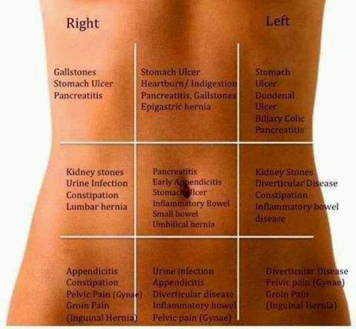 Different quadrants of the body, knowing where the pain is can give ...