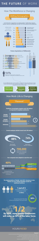 Infografic viitorul muncii
