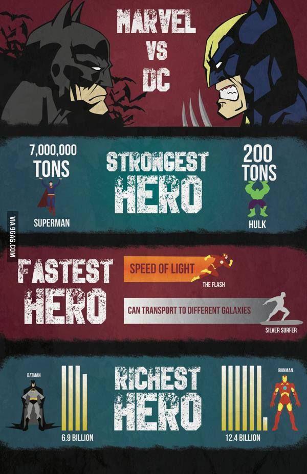 Marvel vs. DC, who would win? Solo diré que hay mejor comparación en marvel para superman... lancen en la cara de ese alien engominado a Carol... estoy segura que lo humilla.