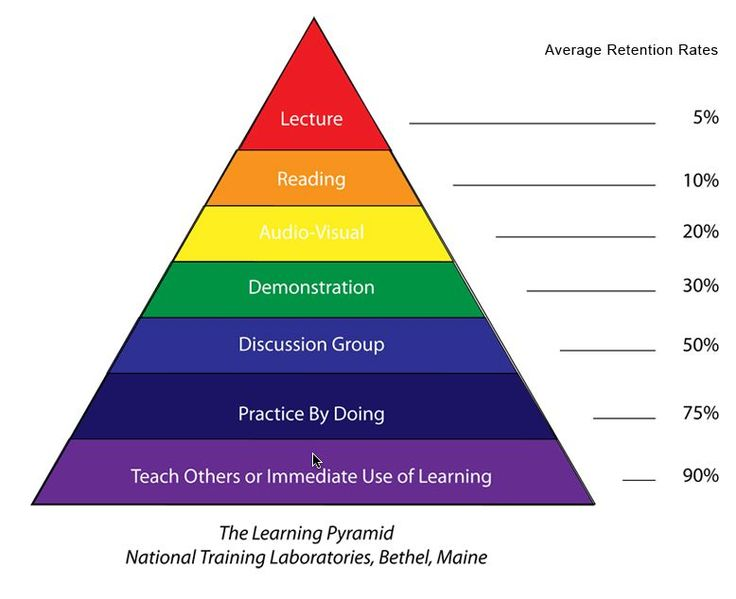 Showing that Dewey's theory is right by doing something we retain it longer and once we learn to do something if we teach it to someone else we have the best retention of it.