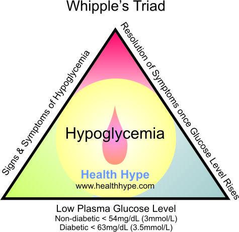 DIET HYPOGLYCEMIA