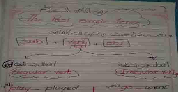 تحميل مذكرة شرح زمن الماضي البسيط The Past Simple Tense لغة انجليزية 2021 Pdf لميس ميادة Math Past Math Equations