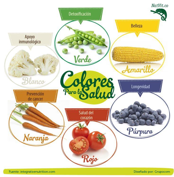 Una gran motivación para tener una nutrición saludable! #nutricion #verduras #frutas #alimentos #salud #beneficios #tips #saludable
