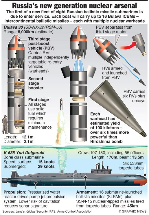 For those who hanker for the heady days of the Cold War and the tension of the 1980s nuclear arms race - ah, whither Ronnie and Maggie now, eh? - we bring you this infographic detailing Russia's la...