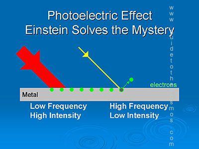 13 3 einsteins photoelectric effect equation essay Learn more about albert einstein and contact us today for any commercial licensing inquiries  and in particular his discovery of the photoelectric effect,.