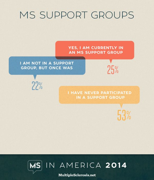 MS in America 2014 - MS support groups | MultipleSclerosis.net