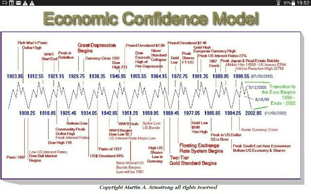Economic confidence cycles