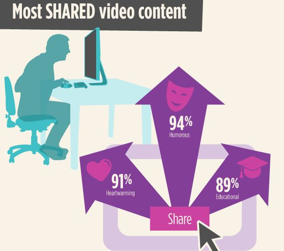 most shared video content