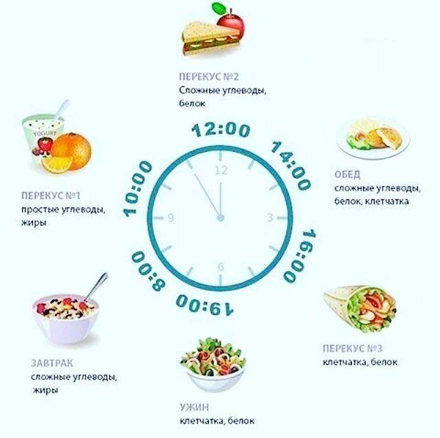 Продукты И Время Суток Похудеть. Режим правильного питания: здоровое питание по часам