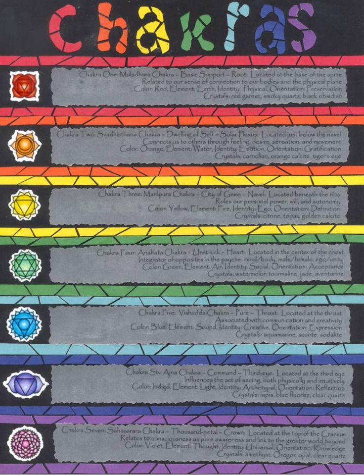 108 Best Images About Chakra Board On Pinterest Throat