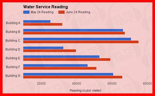 IELTS Academic Task 1 Sample Essay 29: Water Service Reading http://www.ieltspodcast.com/ielts-academic-task-1-sample-essay-29-water-service-reading/?utm_term=academic&utm_content=buffer23dba&utm_medium=social&utm_source=pinterest.com&utm_campaign=buffer