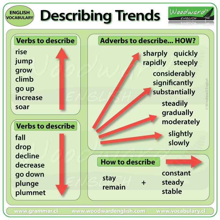 IELTS Writing Task 1 - Verbs and Adverbs to describe trends | Ielts writing,  Ielts writing academic, Writing tasks