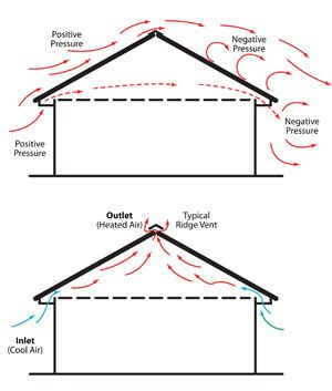 Roof Ventilation Diagram Diy Projects Pinterest