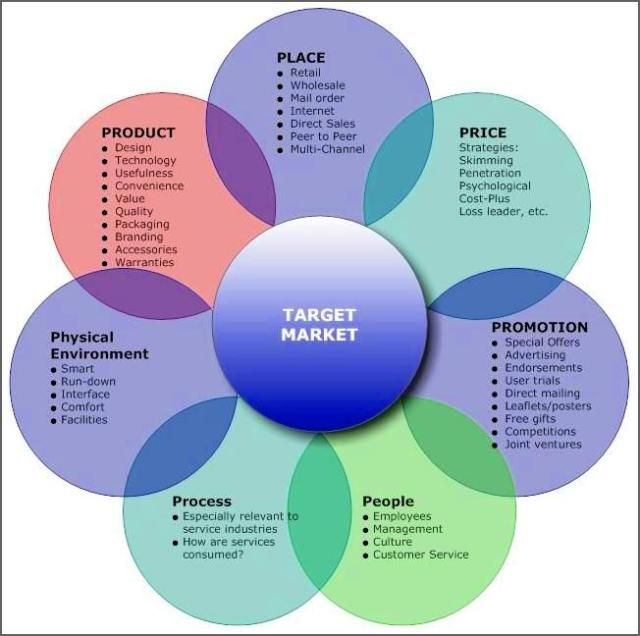 Mckinsey 7s Framework My Business World