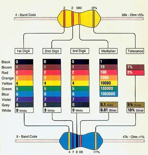 14 best Electronic Components images on Pinterest Electronics - resistor color code chart