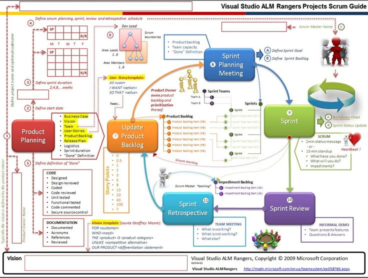 191 best Agile Project Management images on Pinterest Project - project planning
