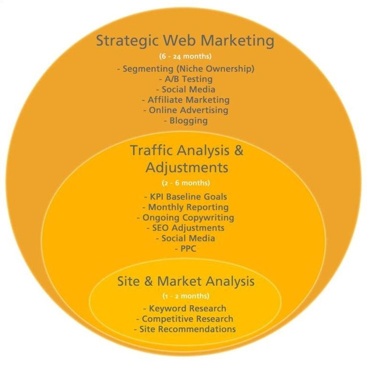 Reliablesoft - SEO and Digital Marketing Services Since ...