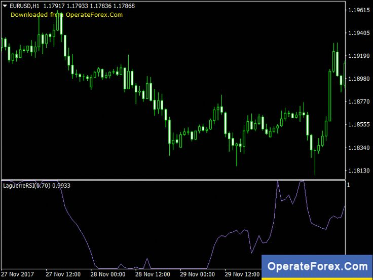 Download Laguerre Rsi Forex Indicator For Mt4 Https