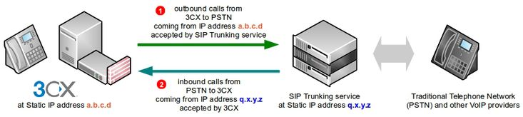 GoTrunk Manual Manual – IP PBX Configuration 3CX #cx #sip #trunk http://san-jose.remmont.com/gotrunk-manual-manual-ip-pbx-configuration-3cx-cx-sip-trunk/  # IP PBX Configuration 3CX IP PBX Configuration – 3CX 3CX is a software-based, open standard, IP PBX that offers complete Unified Communications features, out of the box. SIP Trunk configuration instructions below apply to the following 3CX versions: Documentation is provided for scenario where 3CX server uses Static IP address on the…