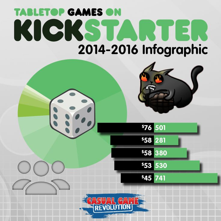 Casual Game Revolution has collected and analyzed two full years of Kickstarter data in the Tabletop Games section. This infographic shows funding statistics by game category and target audience.