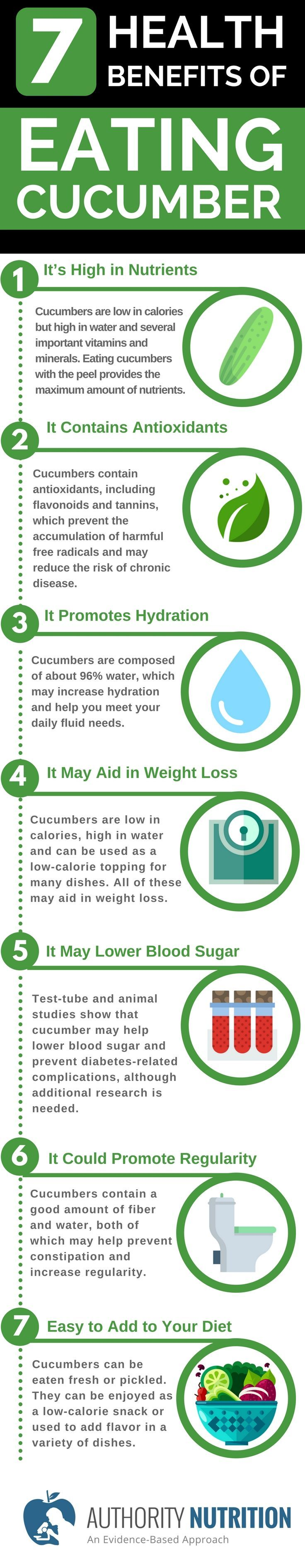 Cucumbers are low in calories but high in beneficial nutrients that may lead to various health benefits. Here are 7 health benefits of eating cucumber: https://authoritynutrition.com/7-health-benefits-of-cucumber/