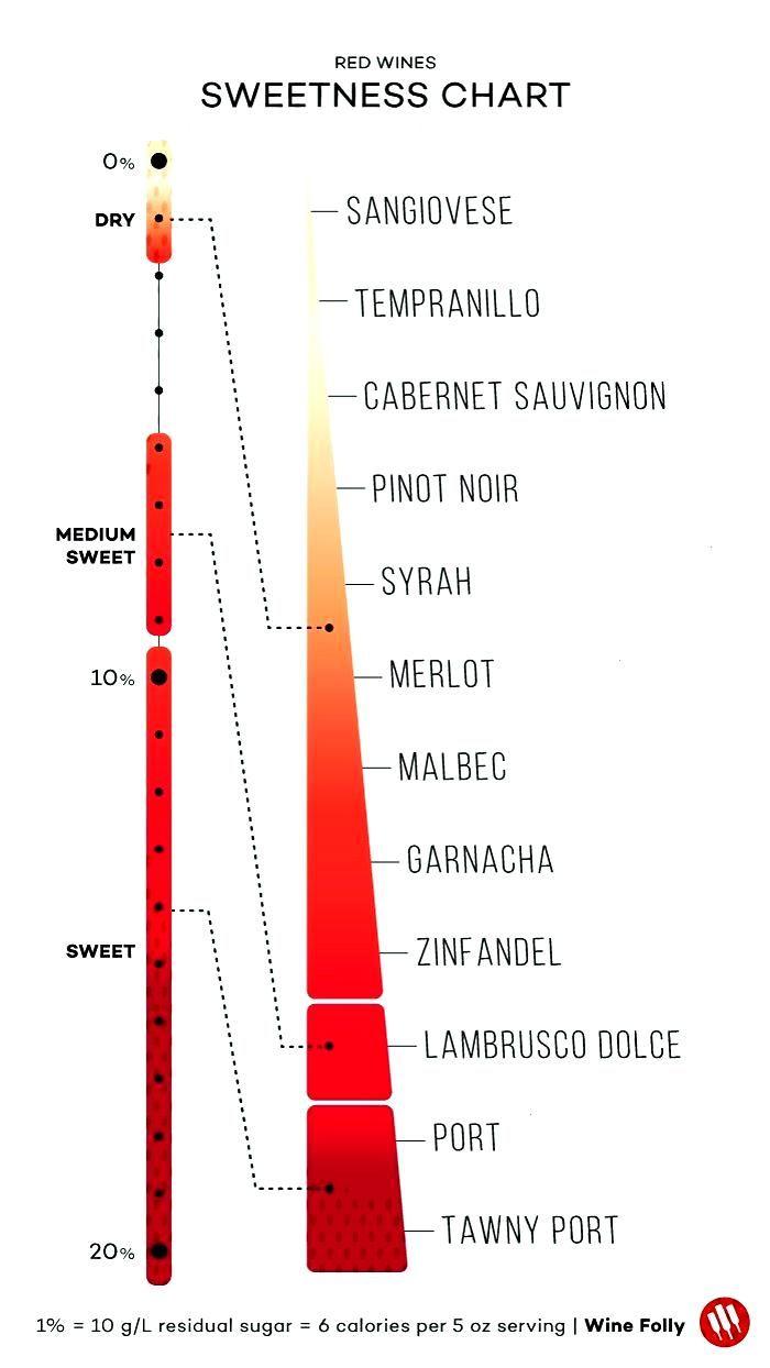 Determined Virtually Winemaker Sweetness Cabernet Varietal Riesling Spanish Popular Upwards Nothing Ranges Styles Eit Wine Chart Wine Folly Wines