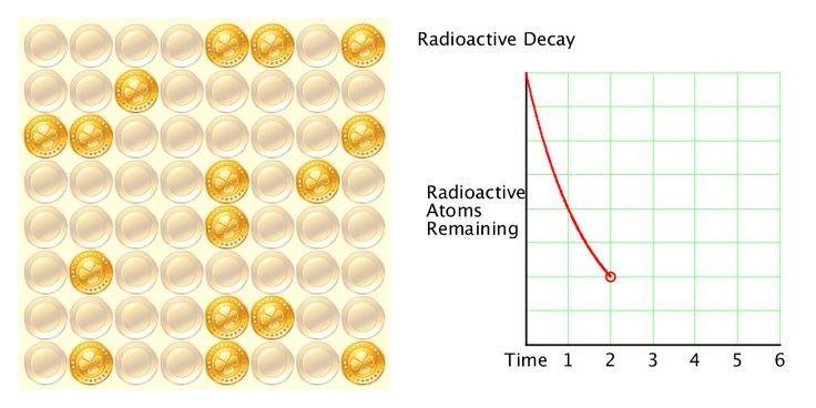 Half Life Period of a Radioactive Substance