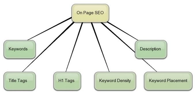description earns your site, points in your ranking