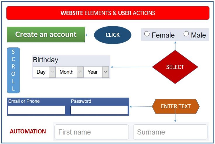 Website Elements and User Actions for Test Automation