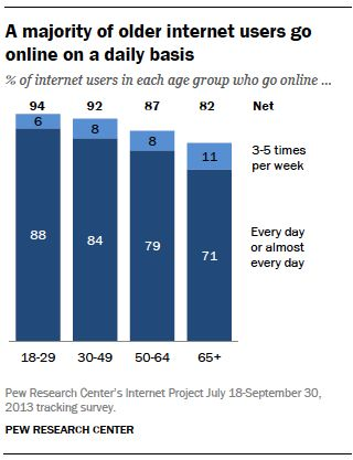 Chart - internet users by age group; daily online usage - Pew Internet ... Any one like this? Let me know!