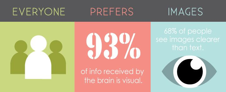 How to Market Successfully with Infographics - BoutiqueByDesign.com