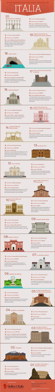 Os 20 Pontos Turísticos mais Visitados da Itália
