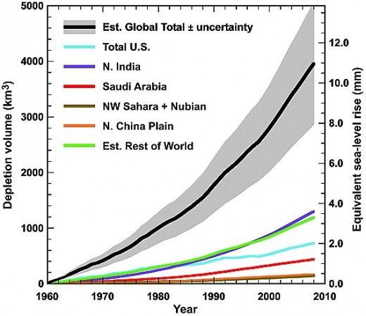 Projected Groundwater Contribution to Sea Level Rise