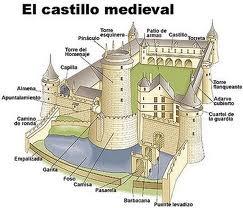 castillos medievales - Buscar con Google