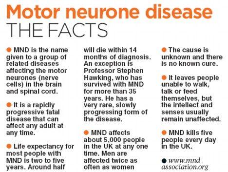 What is Motor Neuron Disease http://www.stemcellshealthcare.com/treatable-diseases/motor-neuron-disease-mnd  www.BrainHealth.Rocks