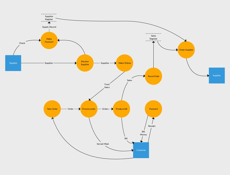 Level 1 Data Flow Diagram Example of Inventory Management System.