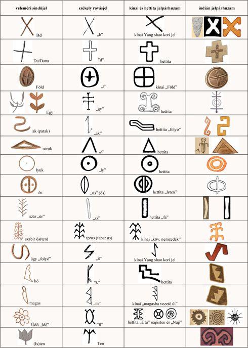 Az őrségi jelkészlet egy része megtalálható a veleméri rajzos sindükön is; e táblázatban bemutatjuk ezek hettita, kínai és indián megfelelőit is
