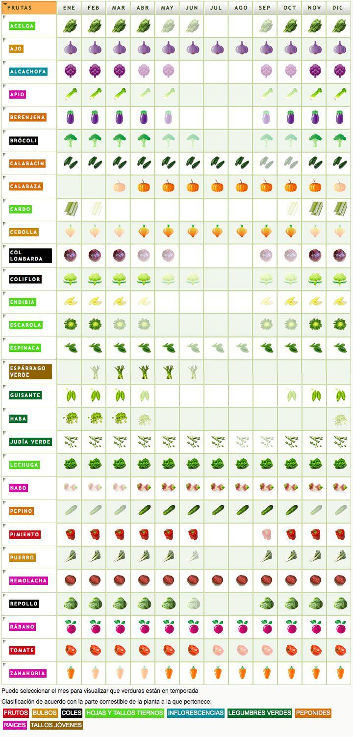 Tabla informativa de Frutas y verduras de temporada. Fuente: www.alimentación.es