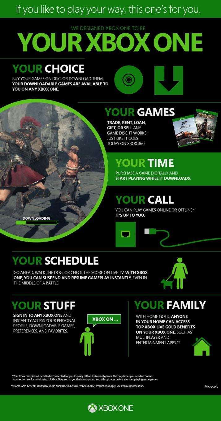 Xbox One #infografia #infographic #microsoft