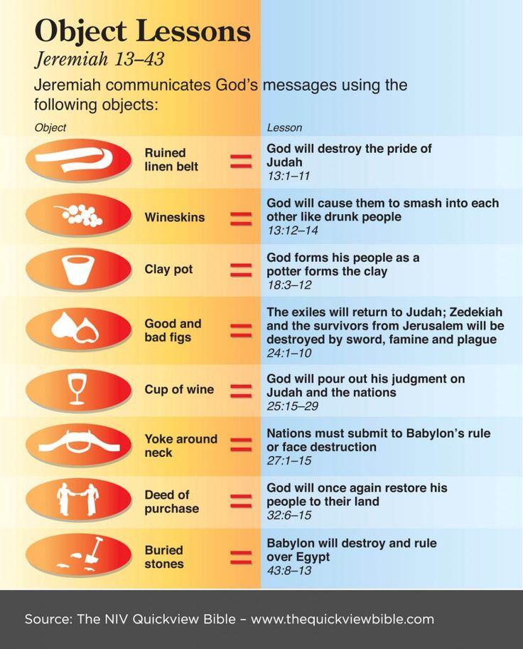 Aanschouwelijke lessen in het boek van Jeremia. Object lessons in the book of Jeremiah. The Quick View Bible » Object Lessons.