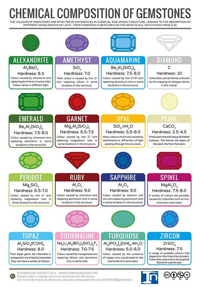 La composición química de diversas piedras preciosas | Geología EN