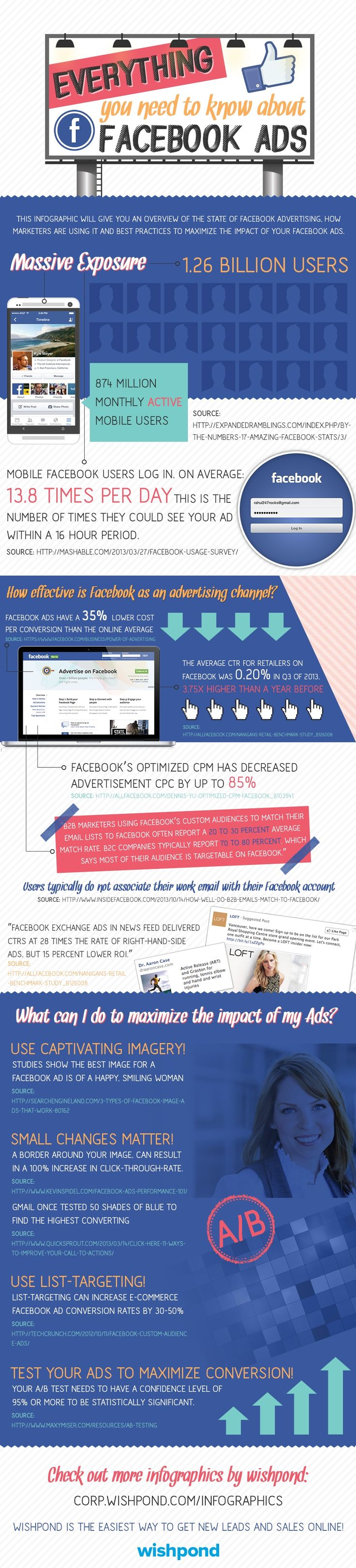 Infographic: Everything You Need To Know About Facebook Ads