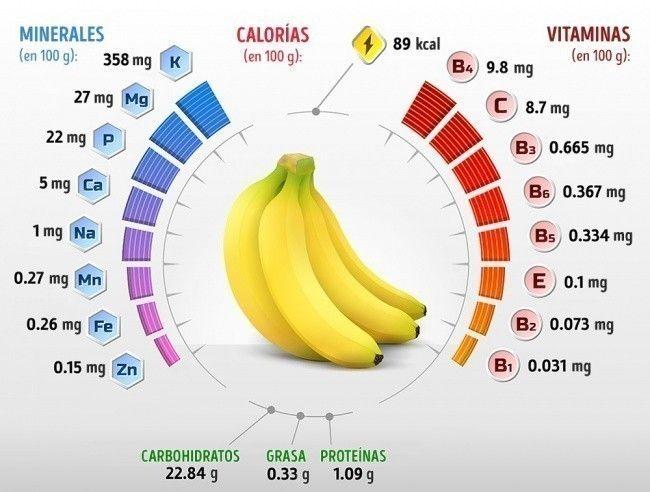 Come 2 plátanos al día y tu cuerpo te dará un mensaje fuerte y claro - Bellezas de la Vida