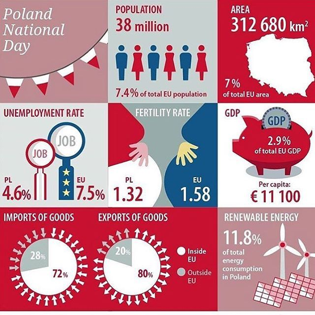 Happy Independence Day Poland 🇵🇱!! Here's some great facts on the country!  Credit to the original  Follow @mapcentral for more!  Tags: #tourism #travel #america #equator #maps #map #geography #world #earth #europe #poland #polish #polandball #tourists #infographic