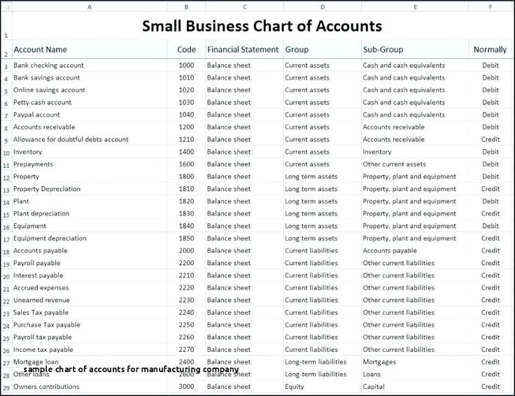 sample chart of accounts for manufacturing company chart accounts example for manufactur