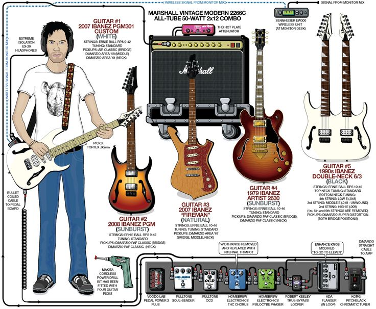 Paul Gilbert Wiring Diagram online wiring diagram