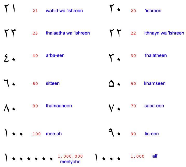 writing arabic numbers in words