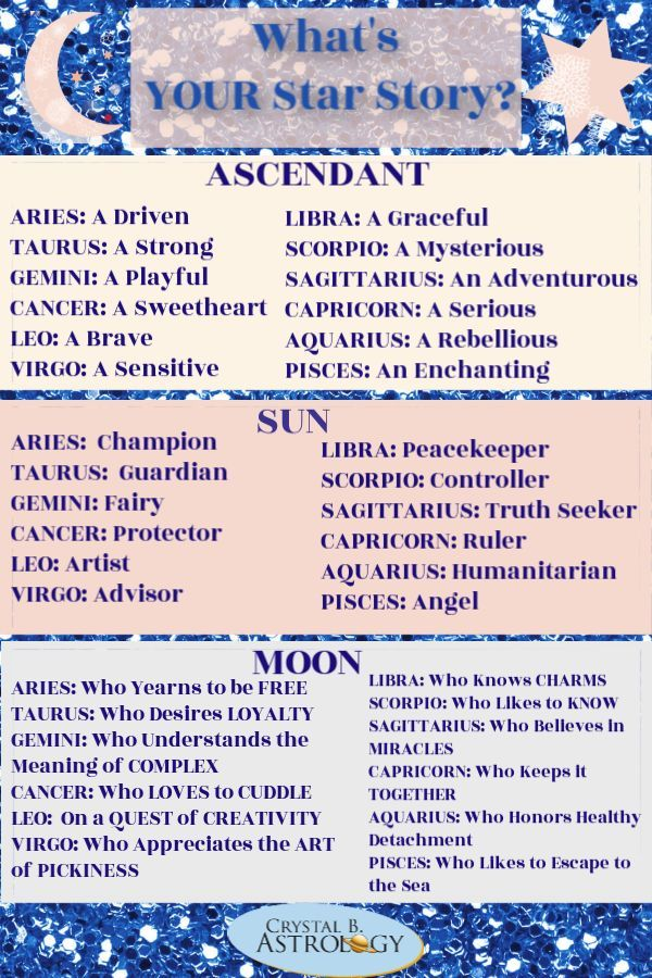 Free Astrology Birth Chart Create Your Birth Chart Now Birth Chart Astrology Astrology Astrology Numerology