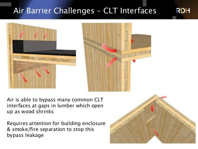 Timber column clt floor google search structure clt for Structural integrated panels
