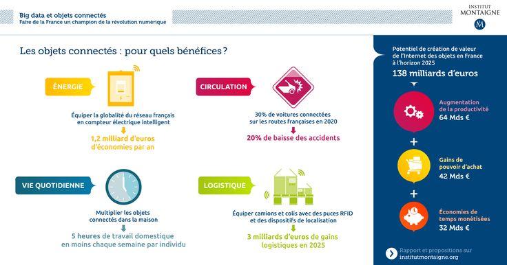 Big data et objets connectés. Faire de la France un champion de la révolution numérique | Institut Montaigne